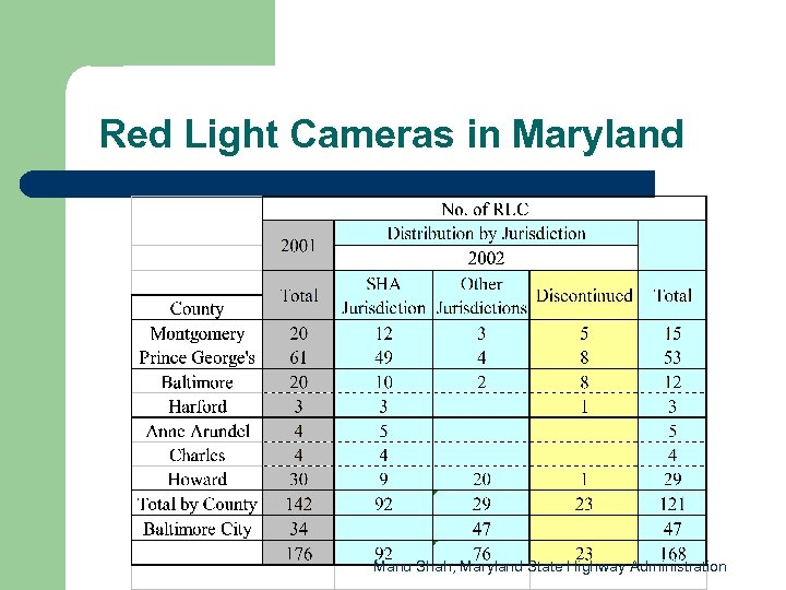 Red Light Cameras in Maryland Manu Shah, Maryland State Highway Administration