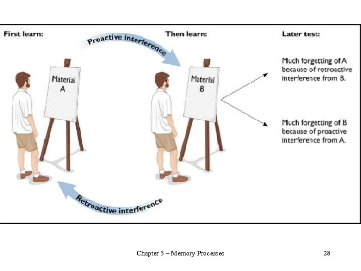 Chapter 5 – Memory Processes 28