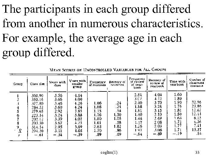 The participants in each group differed from another in numerous characteristics. For example, the