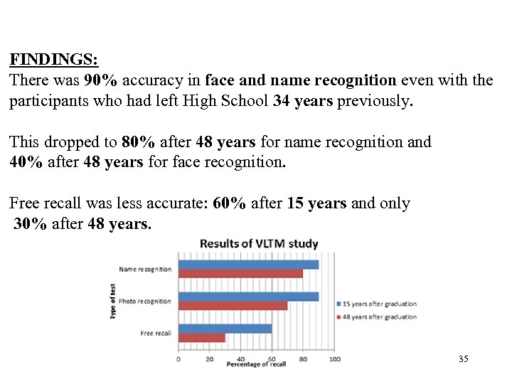 FINDINGS: There was 90% accuracy in face and name recognition even with the participants
