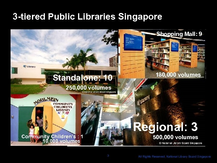 3 -tiered Public Libraries Singapore Shopping Mall: 9 Standalone: 10 180, 000 volumes 250,