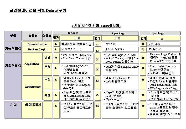 프리젠테이션을 위한 Data 재구성 C사의 시스템 선정 Table(예시적) 구분 중분류 소분류 Inhouse 평가 비고