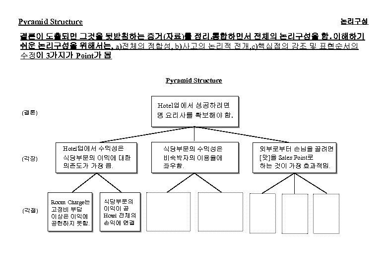 Pyramid Structure 논리구성 결론이 도출되면 그것을 뒷받침하는 증거(자료)를 정리. 통합하면서 전체의 논리구성을 함. 이해하기