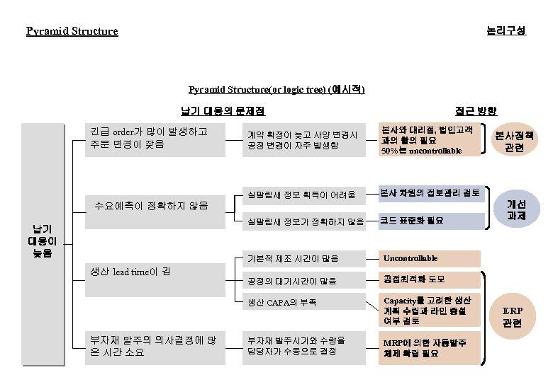 Pyramid Structure 논리구성 Pyramid Structure(or logic tree) (예시적) 납기 대응의 문제점 접근 방향 계약
