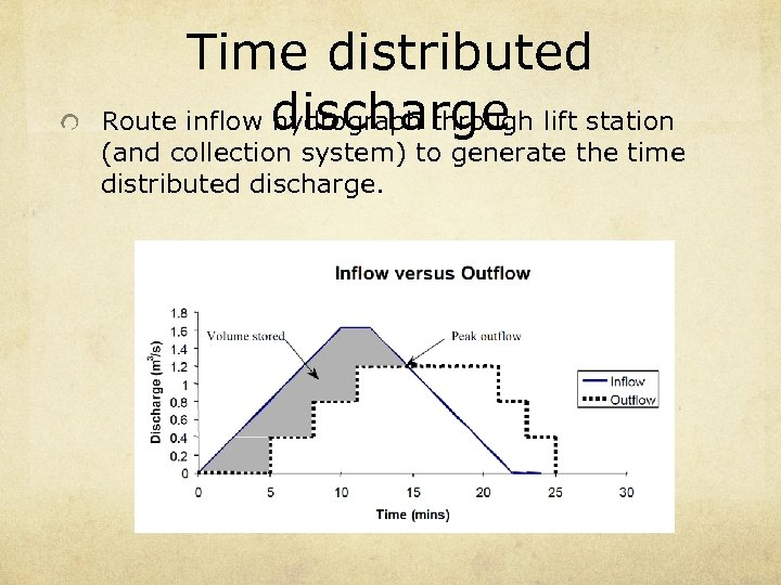 Time distributed Route inflow discharge lift station hydrograph through (and collection system) to generate