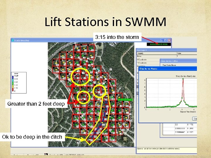 Lift Stations in SWMM 3: 15 into the storm Greater than 2 feet deep