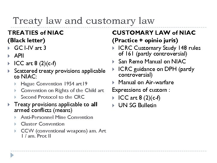 Treaty law and customary law TREATIES of NIAC (Black letter) GC I-IV art 3