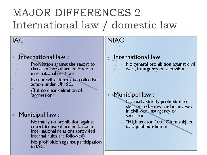 MAJOR DIFFERENCES 2 International law / domestic law IAC • NIAC International law :