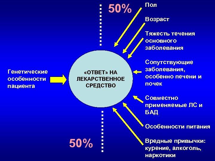 50% Пол Возраст Тяжесть течения основного заболевания Генетические особенности пациента «ОТВЕТ» НА ЛЕКАРСТВЕННОЕ СРЕДСТВО
