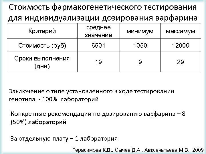 Стоимость фармакогенетического тестирования для индивидуализации дозирования варфарина Критерий среднее значение минимум максимум Стоимость (руб)