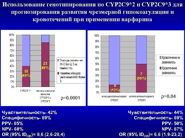 Использование генотипирования по CYP 2 C 9*2 и CYP 2 C 9*3 для прогнозирования
