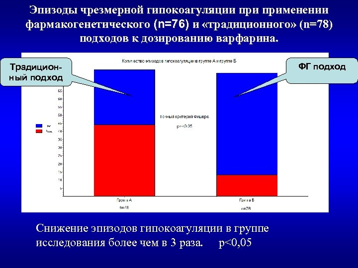 Эпизоды чрезмерной гипокоагуляции применении фармакогенетического (n=76) и «традиционного» (n=78) подходов к дозированию варфарина. Традиционный