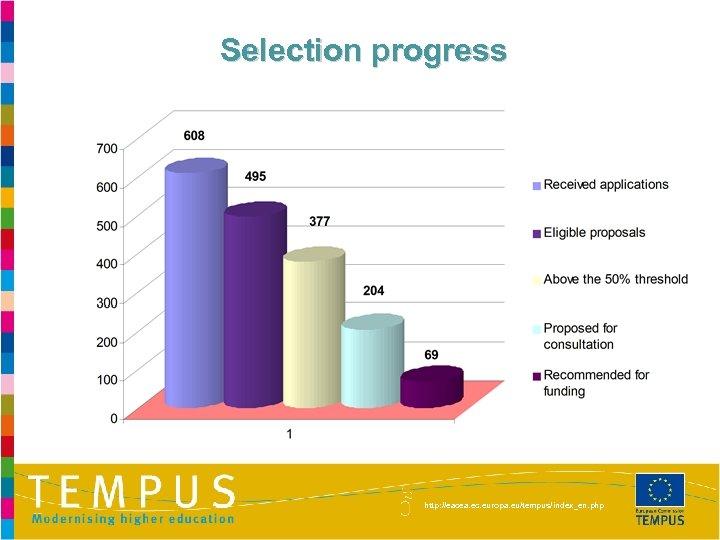 Selection progress http: //eacea. ec. europa. eu/tempus/index_en. php