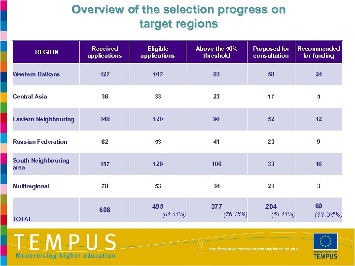 Overview of the selection progress on target regions Received applications Eligible applications Above the