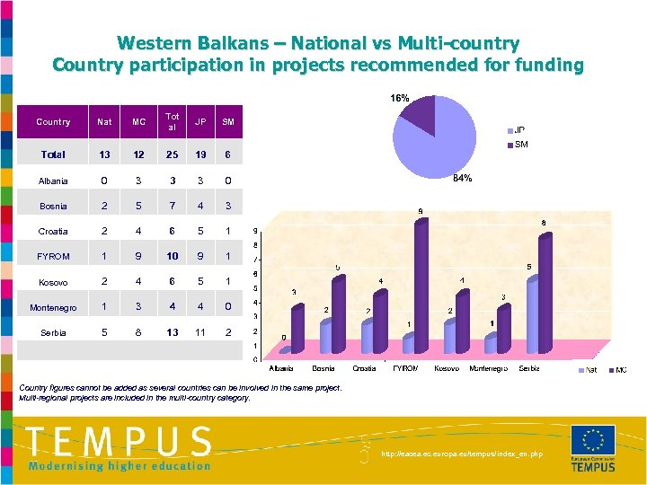 Western Balkans – National vs Multi-country Country participation in projects recommended for funding Country