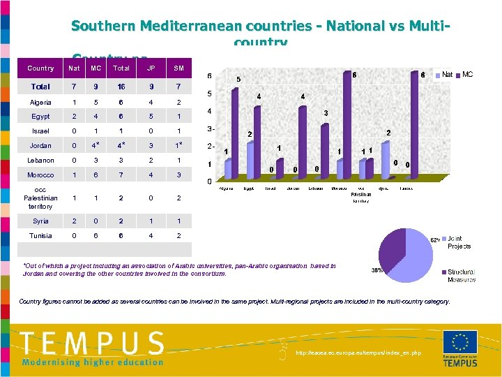Country Southern Mediterranean countries - National vs Multicountry Country participation in projects proposed for