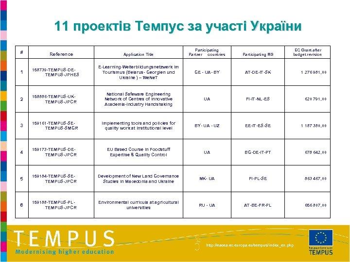 11 проектів Темпус за участі України # Reference Participating Partner countries Participating MS E-Learning-Weiterbildungsnetzwerk