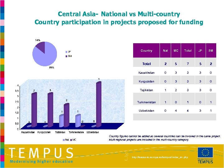 Central Asia- National vs Multi-country Country participation in projects proposed for funding Country MC