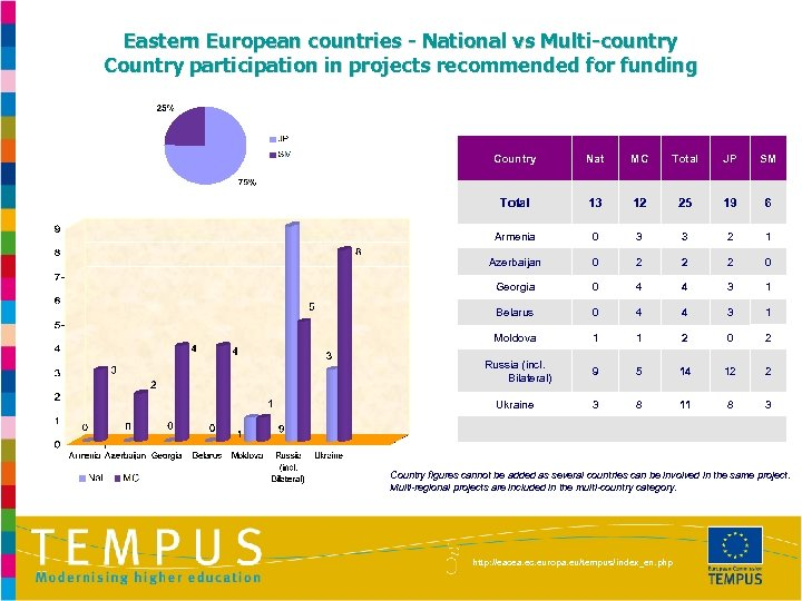 Eastern European countries - National vs Multi-country Country participation in projects recommended for funding