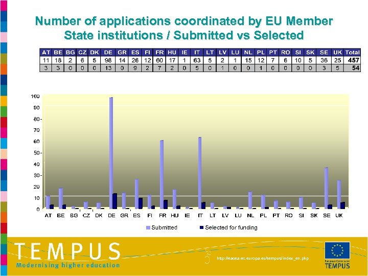 Number of applications coordinated by EU Member State institutions / Submitted vs Selected http: