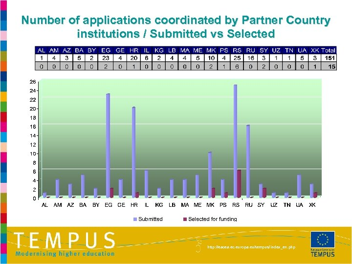 Number of applications coordinated by Partner Country institutions / Submitted vs Selected http: //eacea.