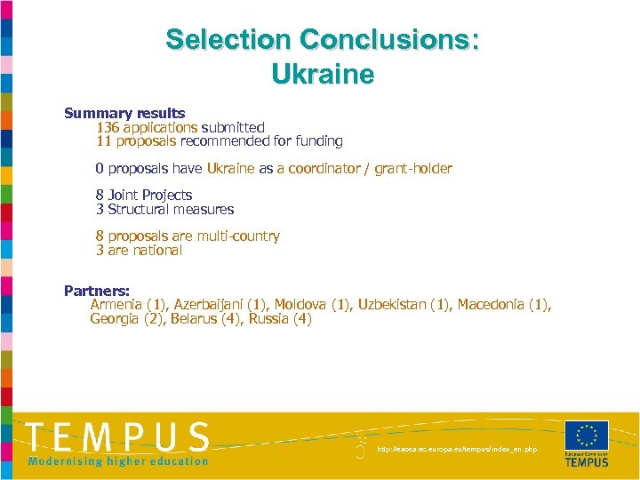 Selection Conclusions: Ukraine Summary results 136 applications submitted 11 proposals recommended for funding 0