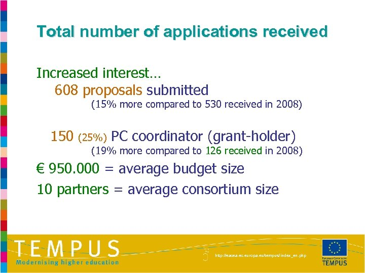 Total number of applications received Increased interest… 608 proposals submitted (15% more compared to