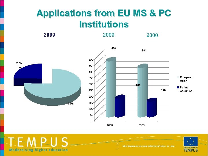 Applications from EU MS & PC Institutions 2009 2008 457 404 500 25% 450
