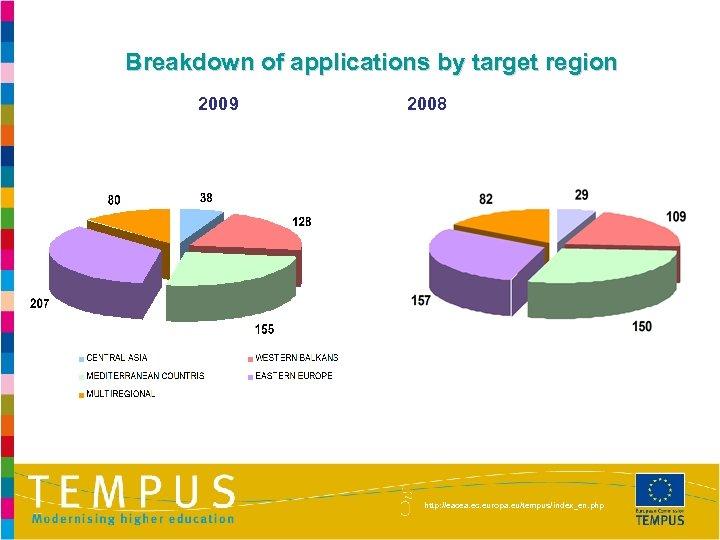 Breakdown of applications by target region 2009 2008 http: //eacea. ec. europa. eu/tempus/index_en. php