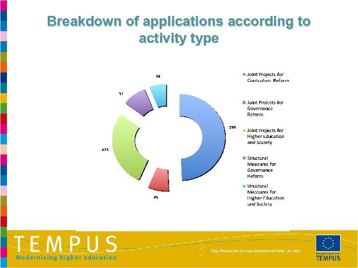 Breakdown of applications according to activity type http: //eacea. ec. europa. eu/tempus/index_en. php