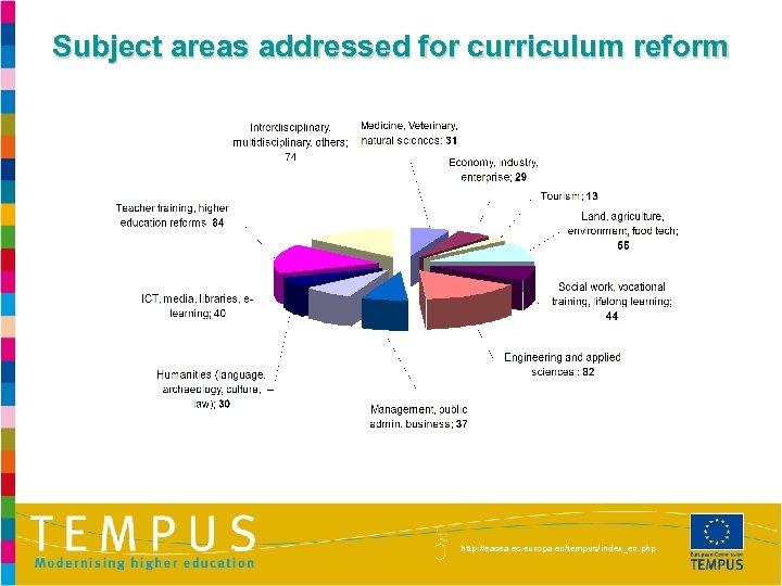 Subject areas addressed for curriculum reform http: //eacea. ec. europa. eu/tempus/index_en. php