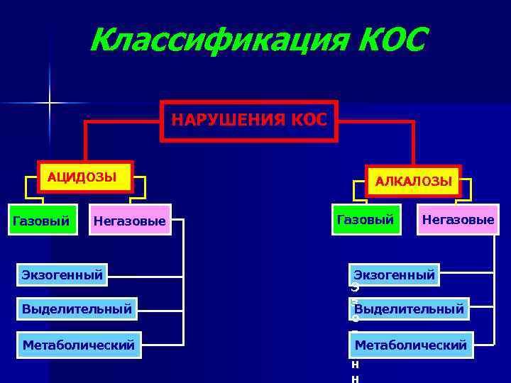 Классификация КОС НАРУШЕНИЯ КОС АЦИДОЗЫ Газовый Негазовые Экзогенный Выделительный Метаболический АЛКАЛОЗЫ Газовый Негазовые Экзогенный