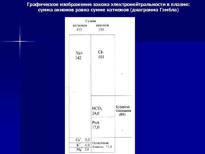 Графическое изображение закона электронейтральности в плазме: сумма анионов равна сумме катионов (диаграмма Гэмбла)