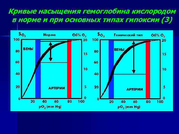 Кривые насыщения гемоглобина кислородом в норме и при основных типах гипоксии (3)