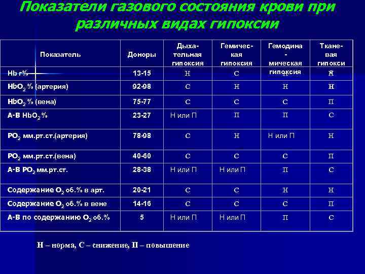 Показатели газового состояния крови при различных видах гипоксии Показатель Доноры Hb г% 13 -15