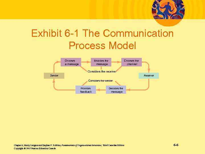 Chapter 6 Communication Conflict and Negotiation Chapter 6