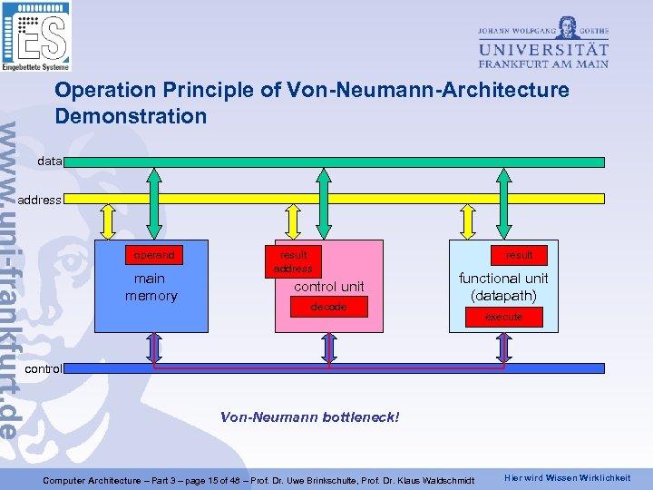 Operation Principle of Von-Neumann-Architecture Demonstration data address instruction operand main memory instruction operand result