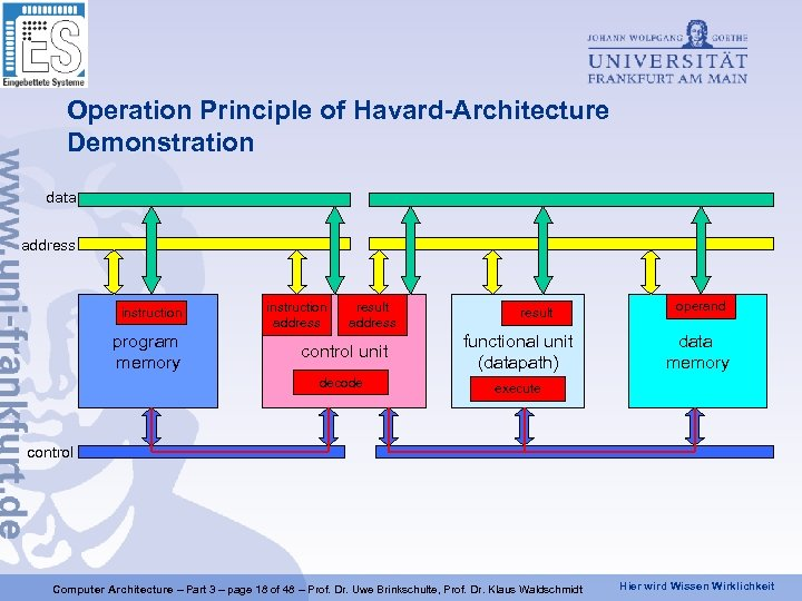 Operation Principle of Havard-Architecture Demonstration data address instruction program memory instruction address operand result