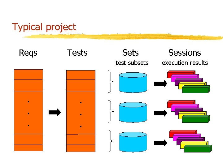 Typical project Reqs . . . Sets Sessions test subsets . . . Tests