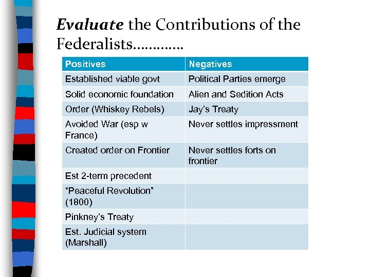 Evaluate the Contributions of the Federalists…………. Positives Negatives Established viable govt Political Parties emerge