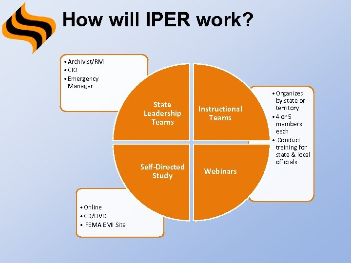 How will IPER work? • Archivist/RM • CIO • Emergency Manager State Leadership Teams