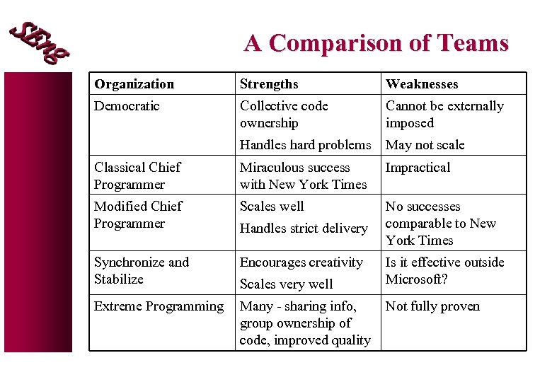 A Comparison of Teams Organization Strengths Weaknesses Democratic Collective code ownership Cannot be externally