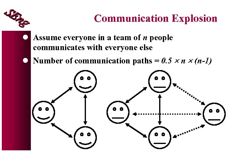 Communication Explosion l Assume everyone in a team of n people communicates with everyone
