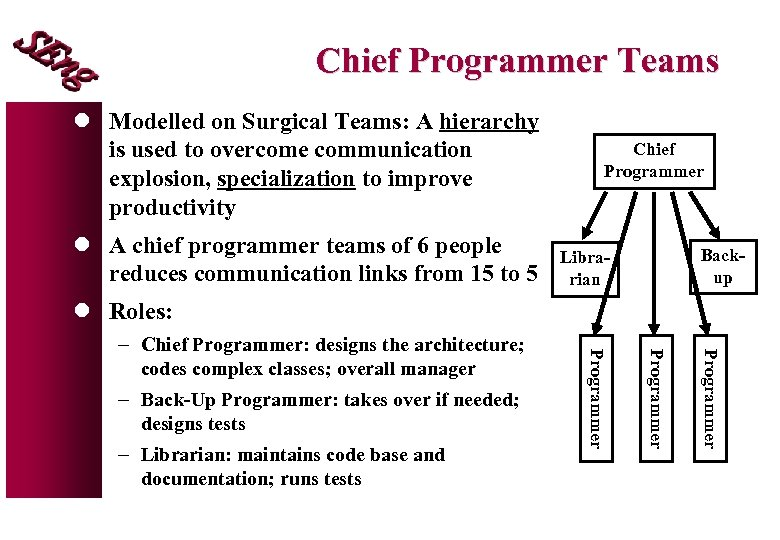 Chief Programmer Teams l Modelled on Surgical Teams: A hierarchy is used to overcome