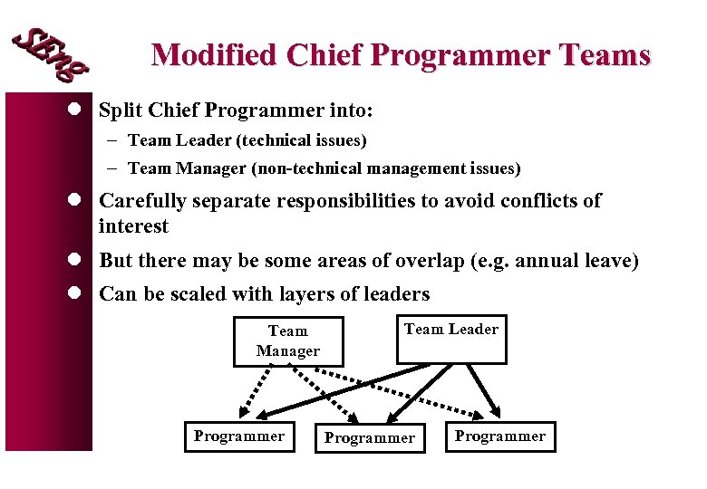 Modified Chief Programmer Teams l Split Chief Programmer into: - Team Leader (technical issues)