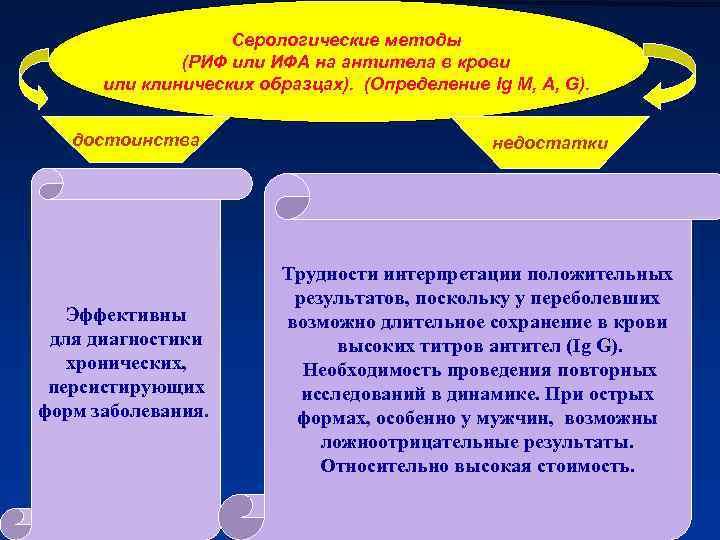 Серологические методы (РИФ или ИФА на антитела в крови или клинических образцах). (Определение Ig