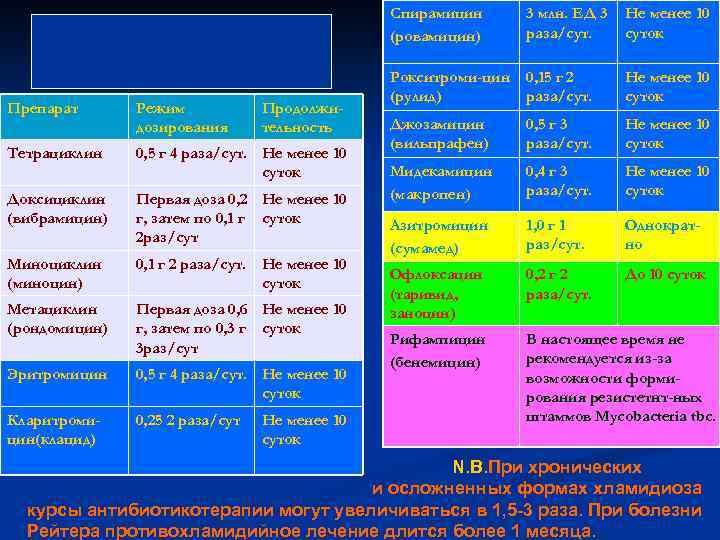 Cпирамицин (ровамицин) Препарат Режим дозирования Продолжительность Тетрациклин 0, 5 г 4 раза/сут. Не менее