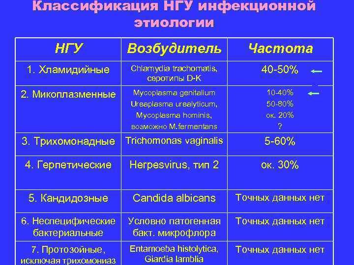 Классификация НГУ инфекционной этиологии НГУ Возбудитель Частота 1. Хламидийные Chlamydia trachomatis, серотипы D-K 40