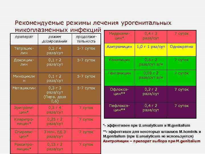 Рекомендуемые режимы лечения урогенитальных микоплазменных инфекций Мидеками 0, 4 г 3 7 суток препарат