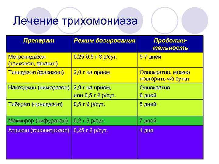 Лечение трихомониаза Препарат Режим дозирования Продолжительность Метронидазол (трихопол, флагил) 0, 25 -0, 5 г